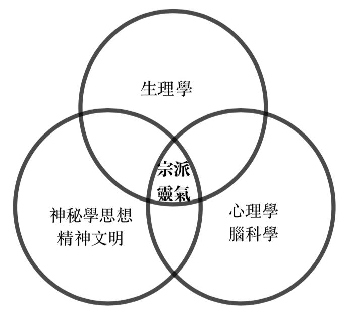 宗派靈氣:涵蓋範圍
